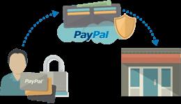 Inmediatez Paypal