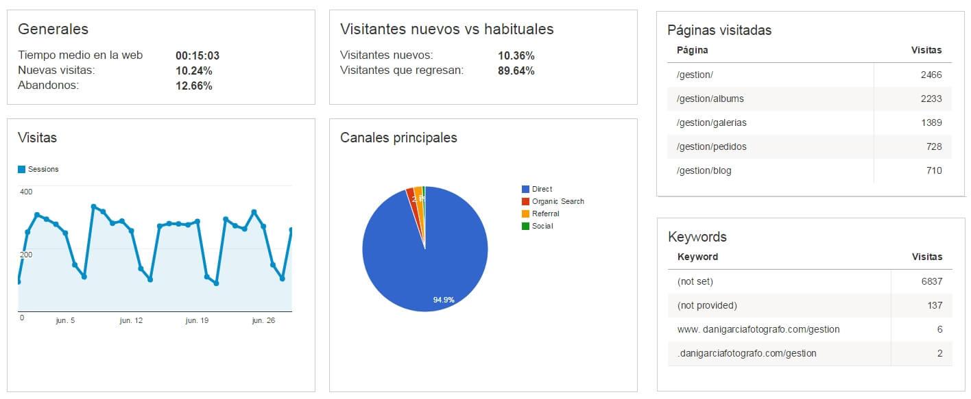GoogleAnalyticsWeb