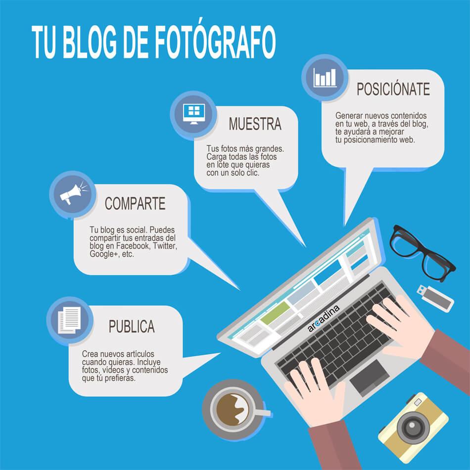 Tu web incluye un blog de fotografía